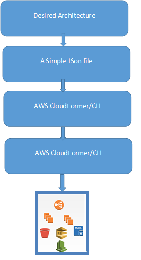 AWS CloudFormation Use Case