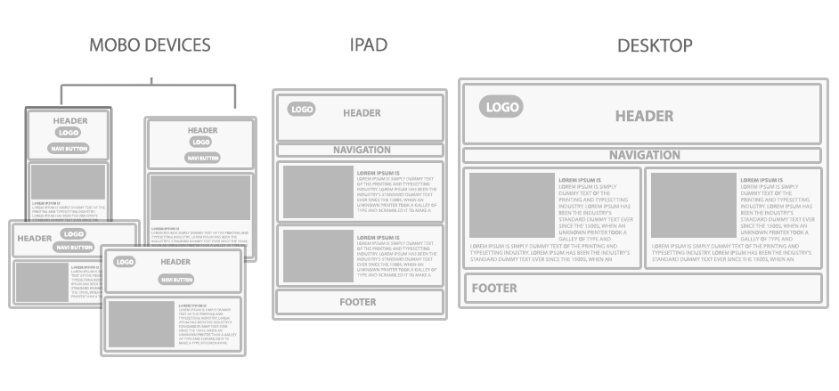 Concept Of Responsive Web Design E Zest