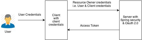 REST Authentication using OAUTH 2 0 Resource Owner Password Flow