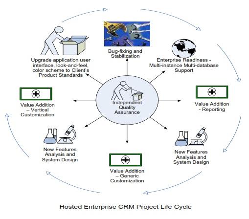 crm case study on airtel