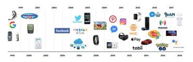 1993-2018-infographic