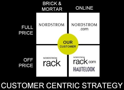nordstrom operation strategy What can landlords ultimately take away from nordstrom's e-commerce strategy and its impact on its brick-and-mortar operations.