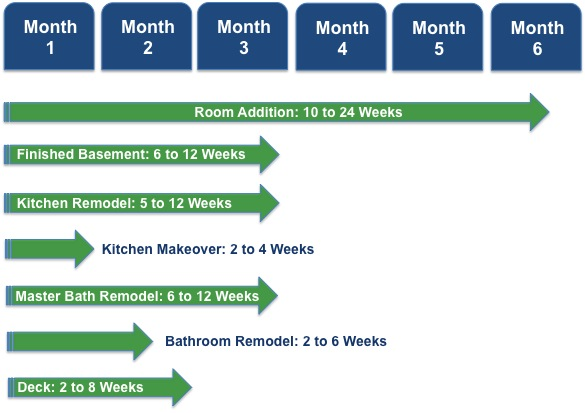 How Long Does A Home Remodeling Project Take