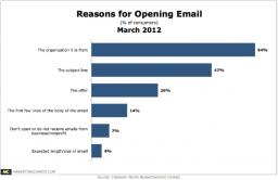 reasons for opening email, Chadwick Martin Bailey