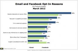 email and facebook opt-in reasons, Chadwick Martin Bailey