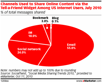 emarketer social media content sharing