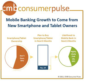 U  2011 Consumer Pulse and Tech Pulse Mobile Banking Consumer Pulse final