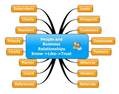 customer relationship management associated tools