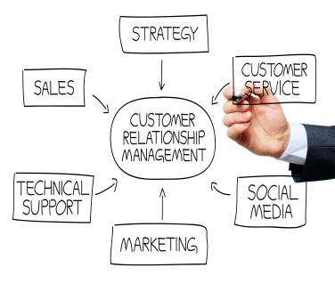 Customer Relationship Managment