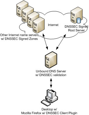 End-to-End DNSSEC using Unbound DNS