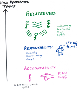 Relatedness-Responsibility-Accountability-resized-600