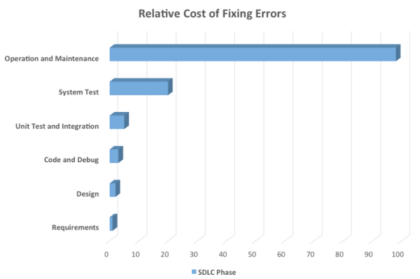 SDLC Cost to fix errors scale