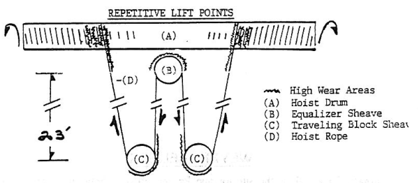 Wire Rope Inspection for Repetitive Lifts
