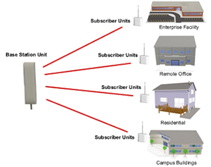 Outdoor point to multipoint wireless backhaul systems