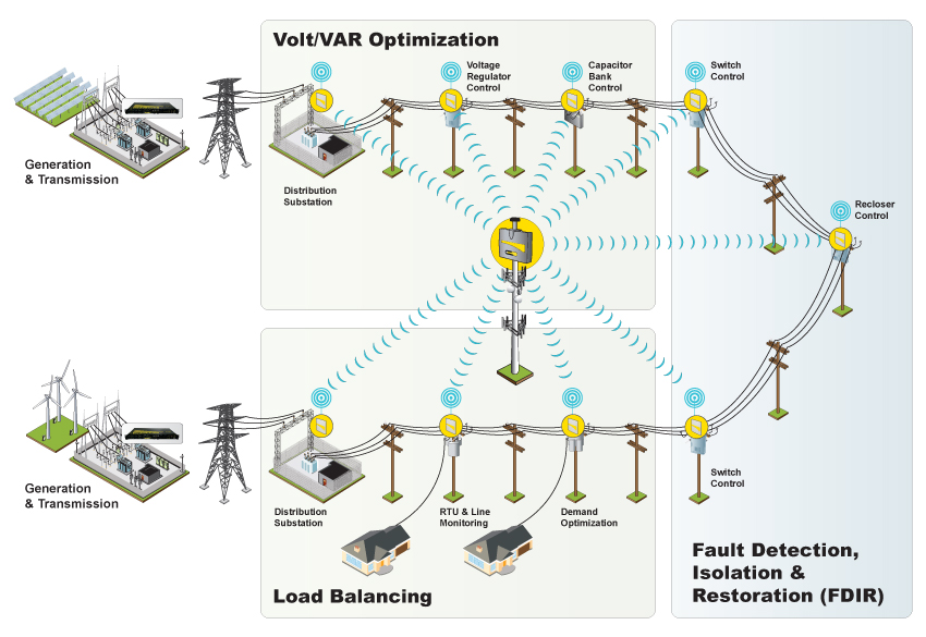Wireless Scada Telemetry Radio Systems