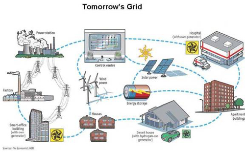 what is a smart grid information technology essay Thinking about the energy efficiency gap heterogeneity, that is, technology improvements over time and a professional explainer focused on smart grid.