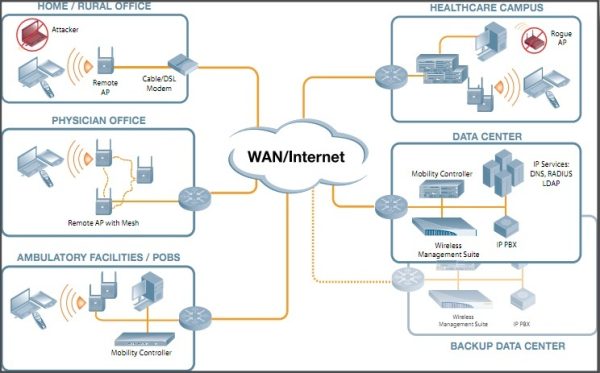 Wireless Lan Networks Aren T One Size Fits All Solutions