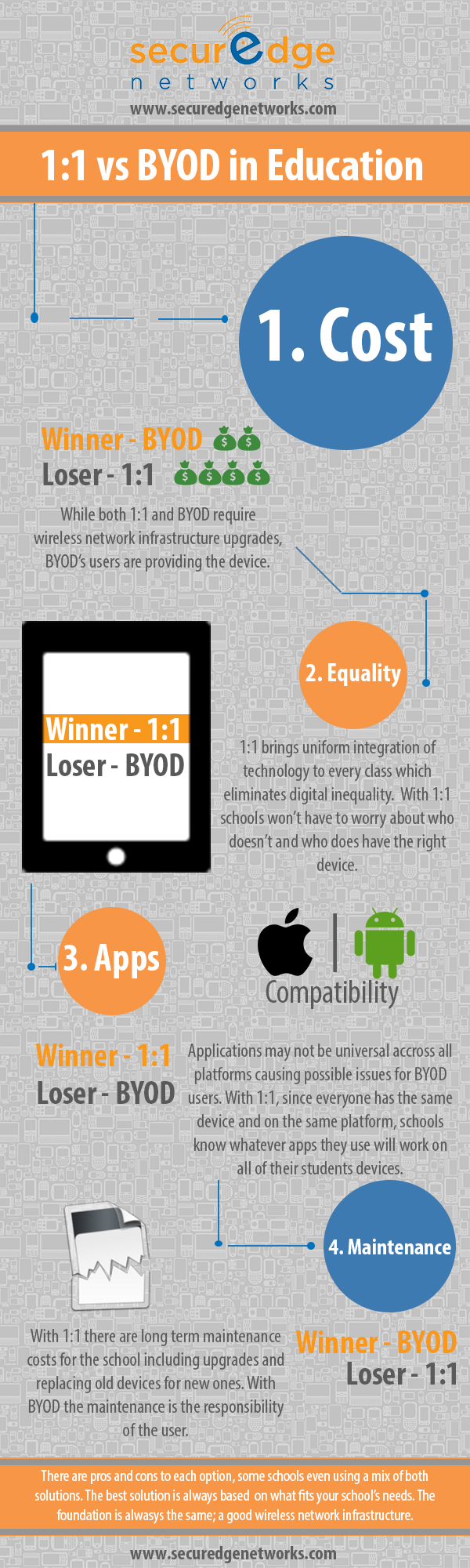 1:1 or BYOD in Schools? Which is Better for You [Infographic]