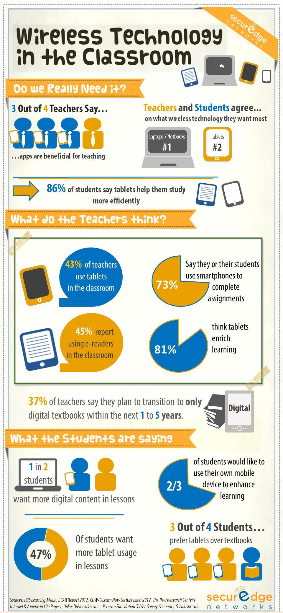 Wireless technology in the classroom