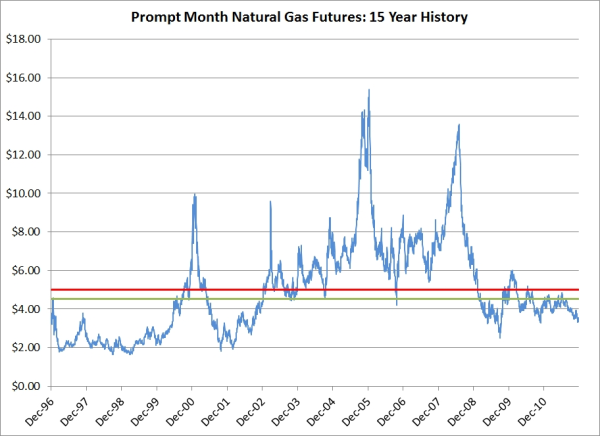 Natural gas forex price