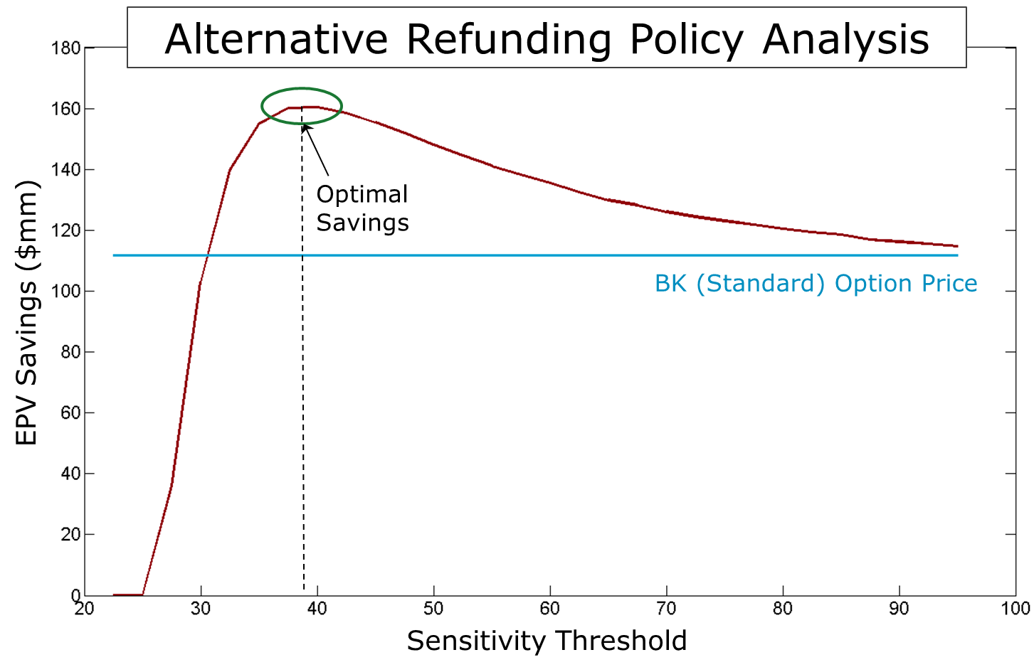 Optimal_PV_savings_threshold