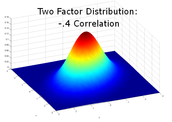 2 factor distribution