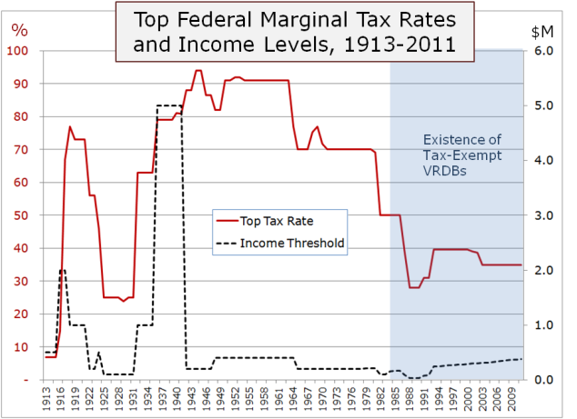 Top Tax Rates 1913-2011