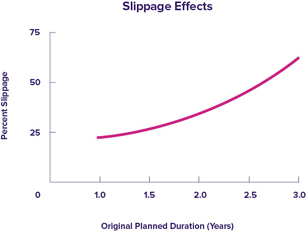 Click the graph showing the increase in project slippage as planned duration grows to view the blog post about reducing batch size.