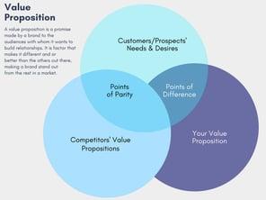 Value Proposition 3-Circle Venn Diagram