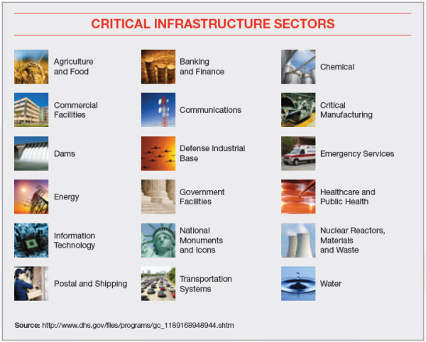 critical_infrastructure_sectors-resized-600