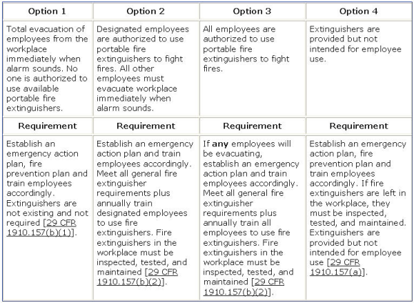 Applicability of Emergency Action Plans and Fire Extinguisher Use – Emergency Action Plan