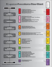 Response Procedures Flowchart