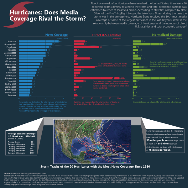 Media Coverage of Major Hurricanes resized 600