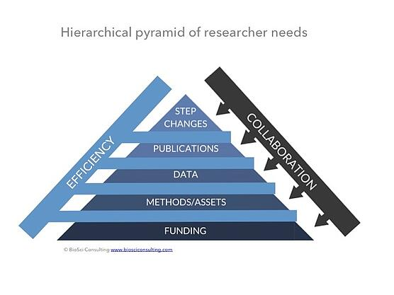 Mastering the researcher needs pyramid.