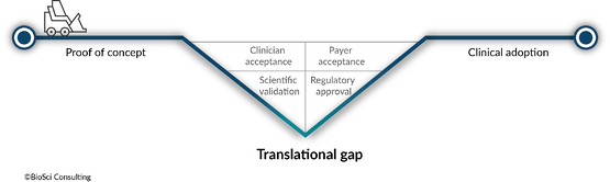 Reducing the translational gap is healthcare's greatest challenge: what you can do about it.