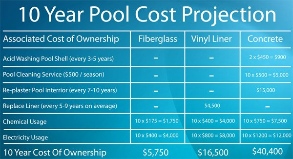 Building your pool for Pool construction cost