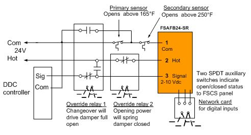 Modulating Control of Fire amp Smoke Dampers in Smoke Control