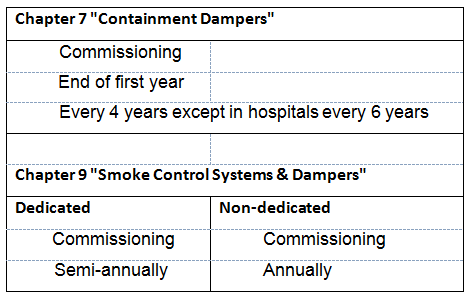 Code Required Testing of Fire, Smoke, and Combination Dampers