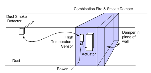 code required testing of fire smoke and combination dampers intertherm furnace damper wiring diagram fire smoke damper wiring diagram