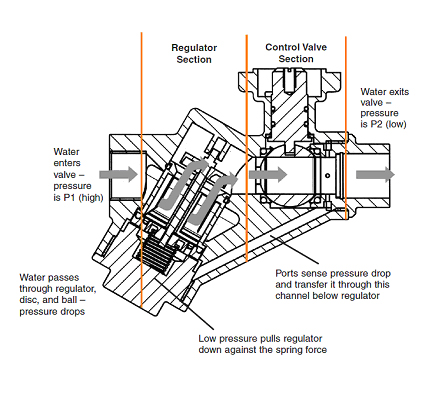 HVAC019 likewise T Water Shut Off Valve likewise Propane Tank Valve Diagram furthermore Boiler Water Feeder Wiring Diagram furthermore Troy Bilt Power Washer Troubleshooting Power Washers Pressure Washer Troubleshooting Troy Bilt Power Washer 2700 Manual. on low water pressure problems