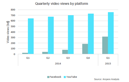 fb-youtube-graph.png