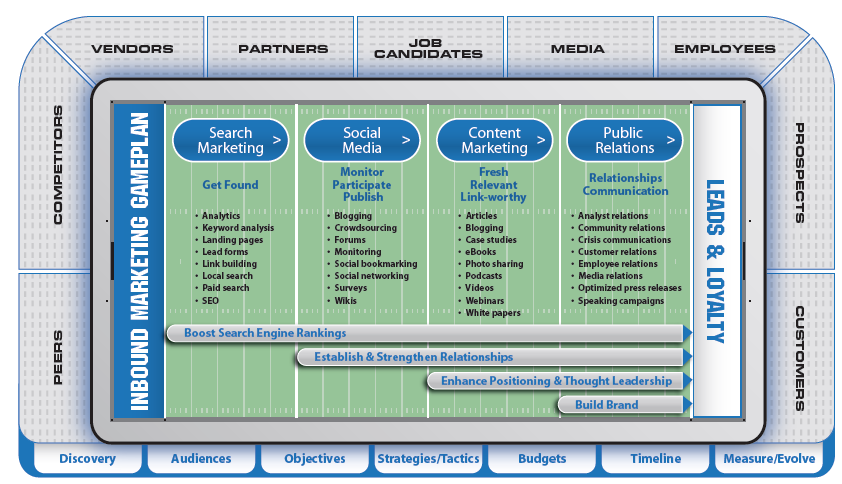 Inbound Marketing GamePlan