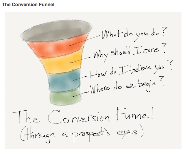 Conversion Optimization - The Conversion Funnel
