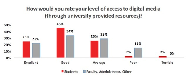 2016_State_of_Digital_Media_Report/Level_of_Access_to_Digtal_Media_From_University_Resources