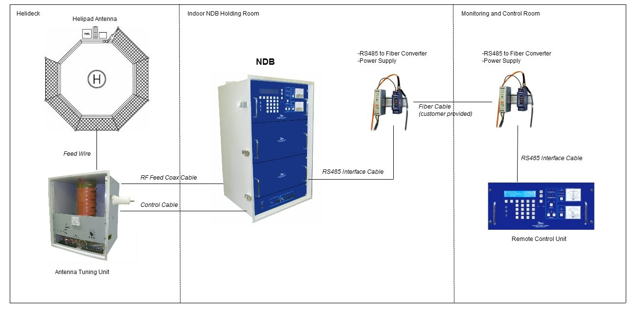 Ndb Systems Southern Avionics Cable Remote Wiring Diagram For Sa 200 Fiber Rcu Offshore W Images