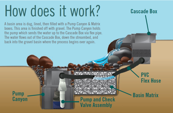 How A Pond Less Waterfall Works Infographic