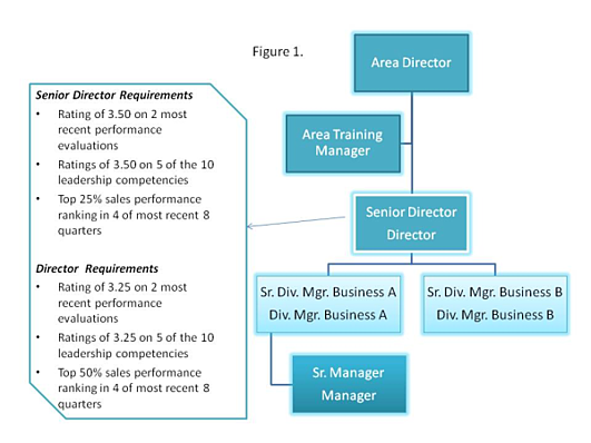 career business management essay We hope our collection of ucas business personal statements provides or pursue some career in business when i made my first business management.