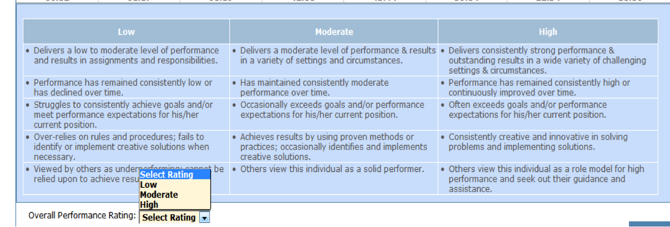 assessing performance for succession planning made easy