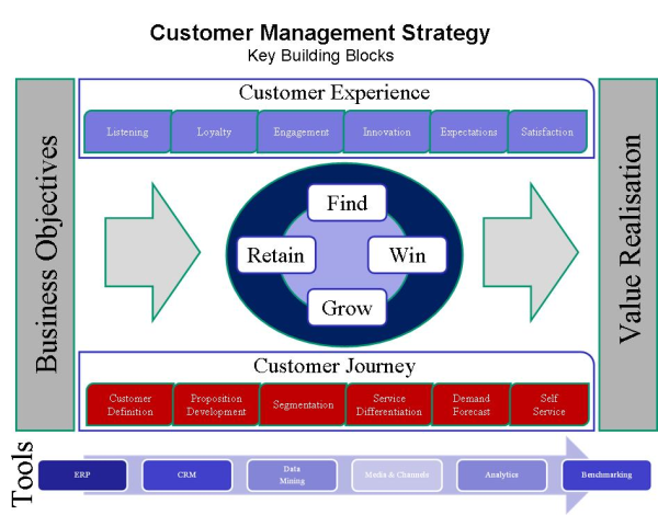 strategic management and possesses good customer
