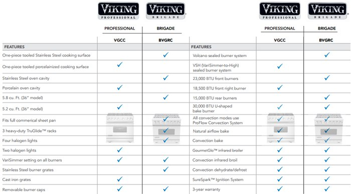 new viking brigage specs vs professional
